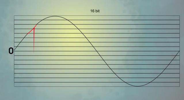 Truncate Distortion (Figure 6)