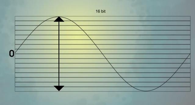 Truncate Distortion (Figure 2)
